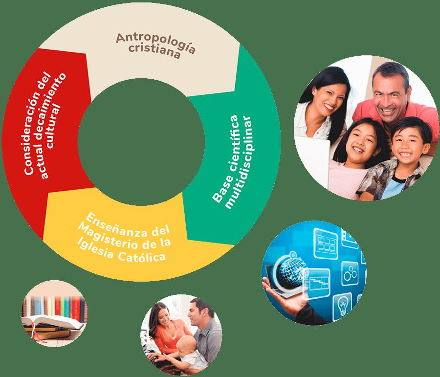 conceptos programa especializacion familiar